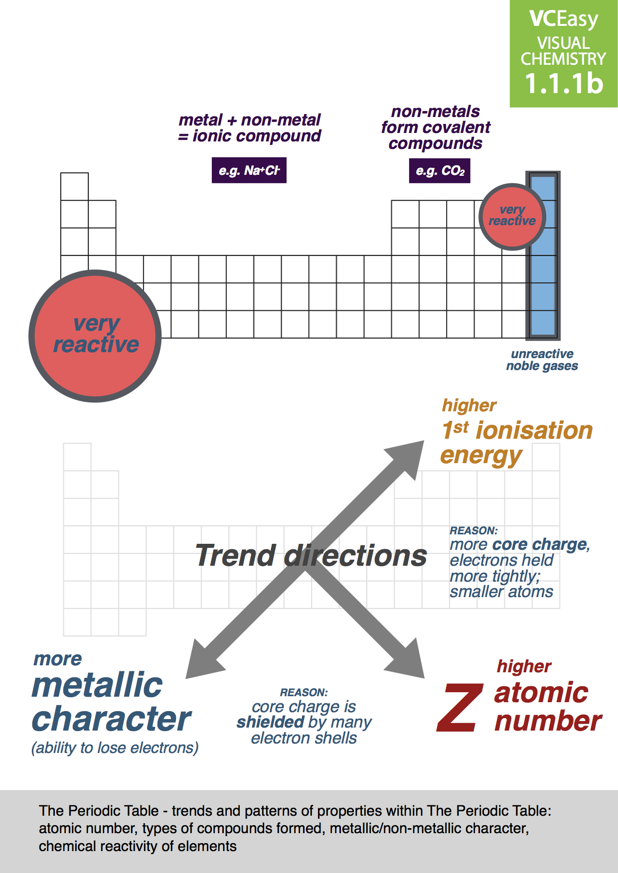 Trends within the periodic table images periodic table images trends within the periodic table images periodic table images trends within the periodic table image collections gamestrikefo Images