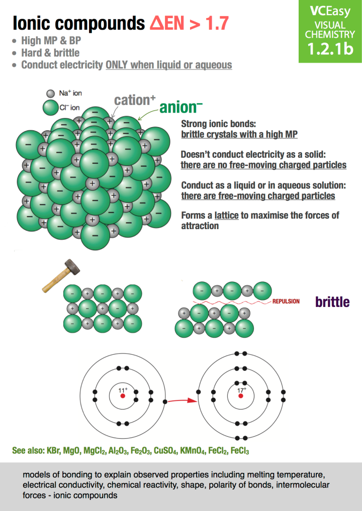 VCEasy Unit 1.2.1b: Ionic Compounds