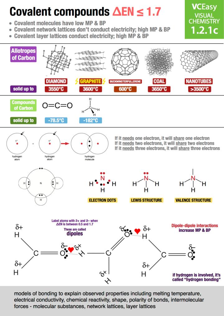 VCEasy 1.2.1c: Covalent Bonding