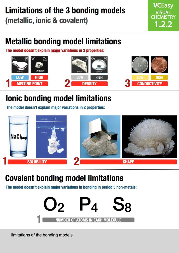 VCEasy Unit 1.2.2: Limitations of the 3 bonding models