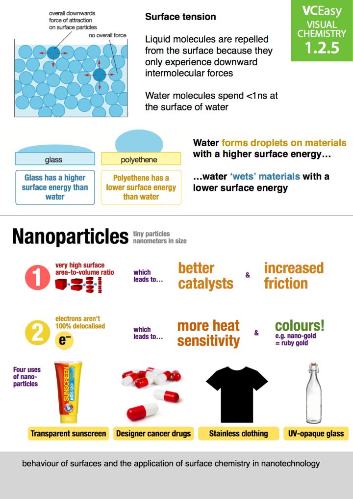 VCEasy Unit 1.2.5: Nanoparticles