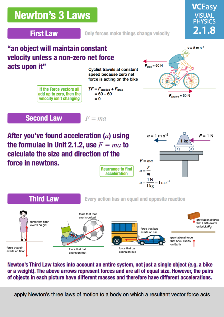 VCEasy Visual Physics Unit 2.1.8